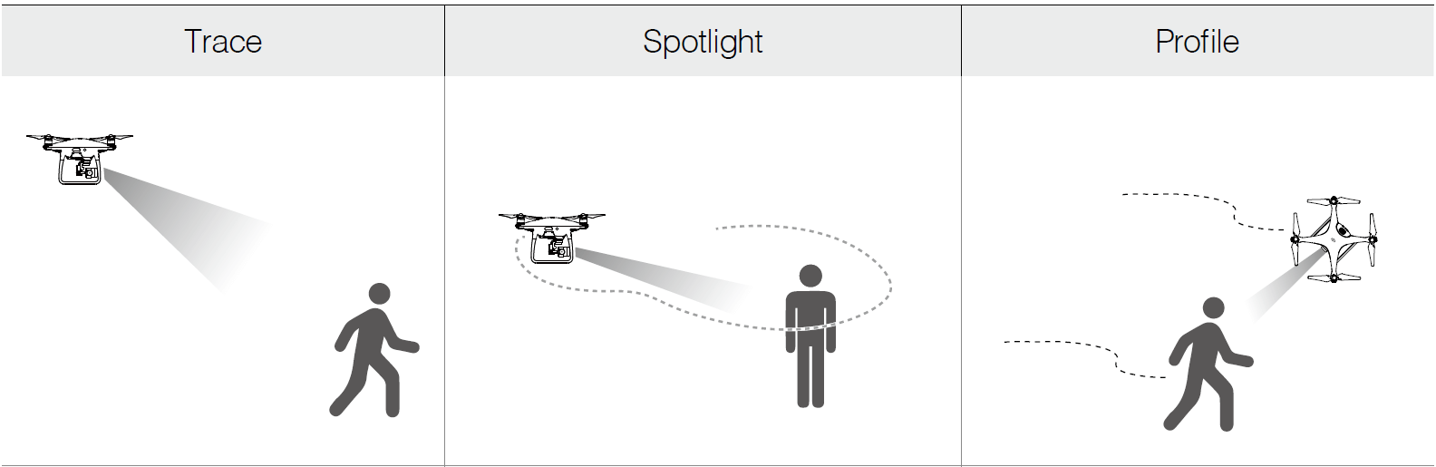 DJI Active Track: Make the Drones Follow You