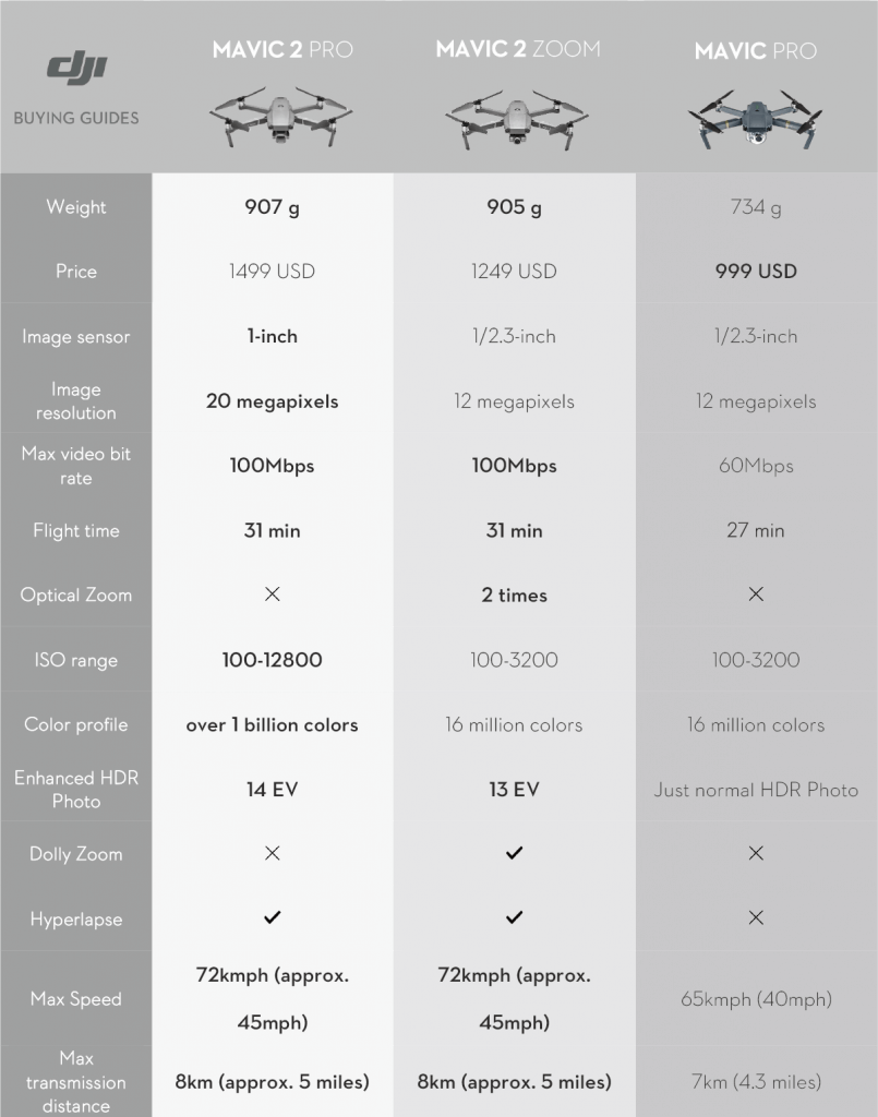 Mavic 2 Series VS Mavic Pro Overview