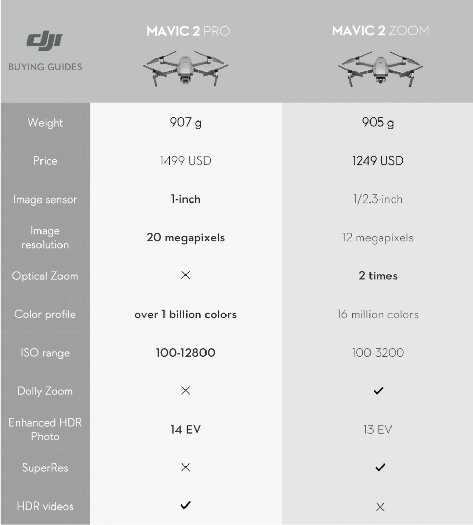 Mavic 2 Pro vs Mavic 2 Zoom: Which One Should You Buy? - DJI Guides