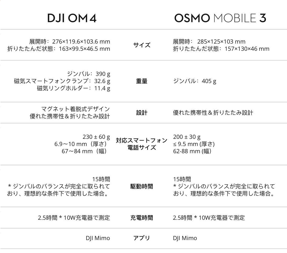 DJI OM4 vs. DJI Osmo Mobile 3